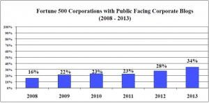 Fortune 500 Corporate Blogs Study