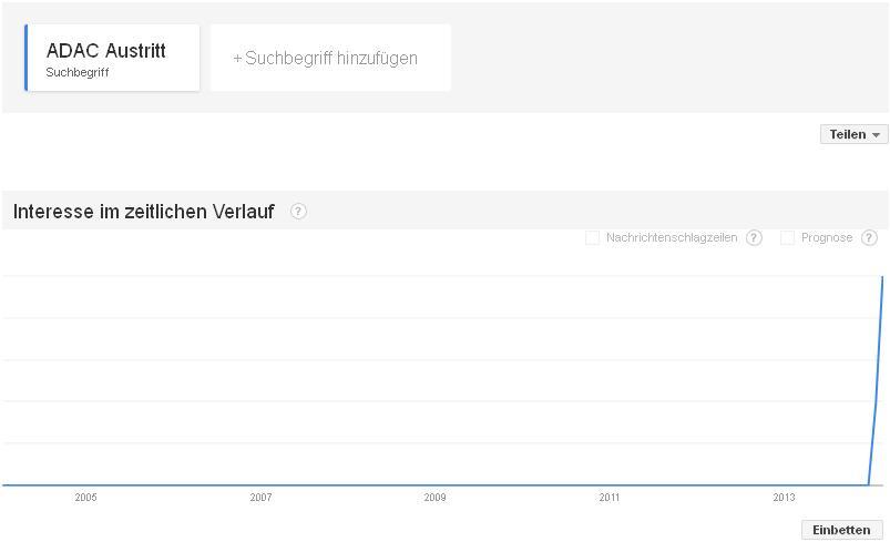 """Google-Suchkombination """"ADAC"""" und """"Austritt"""" stark angestiegen."""