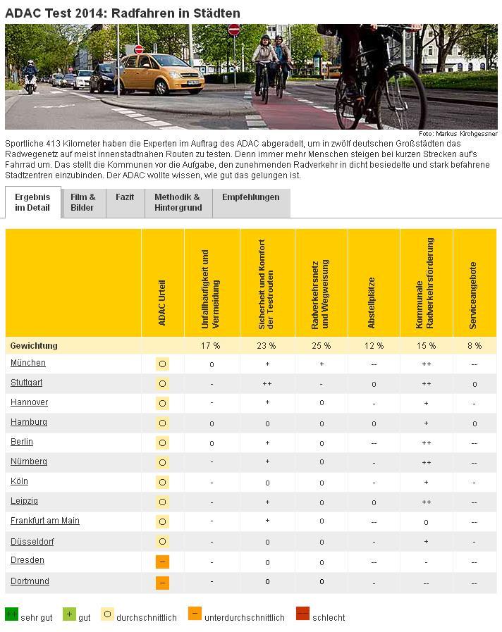 Ganz Deutschland jetzt auf zwölf Städte geschrumpft.